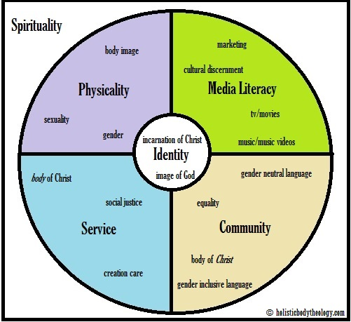 Holistic Body Theology Wheel